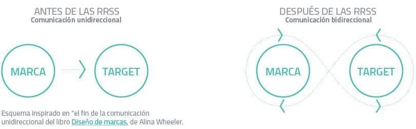 relaciones de comunicación marca y target antes y después de las redes sociales