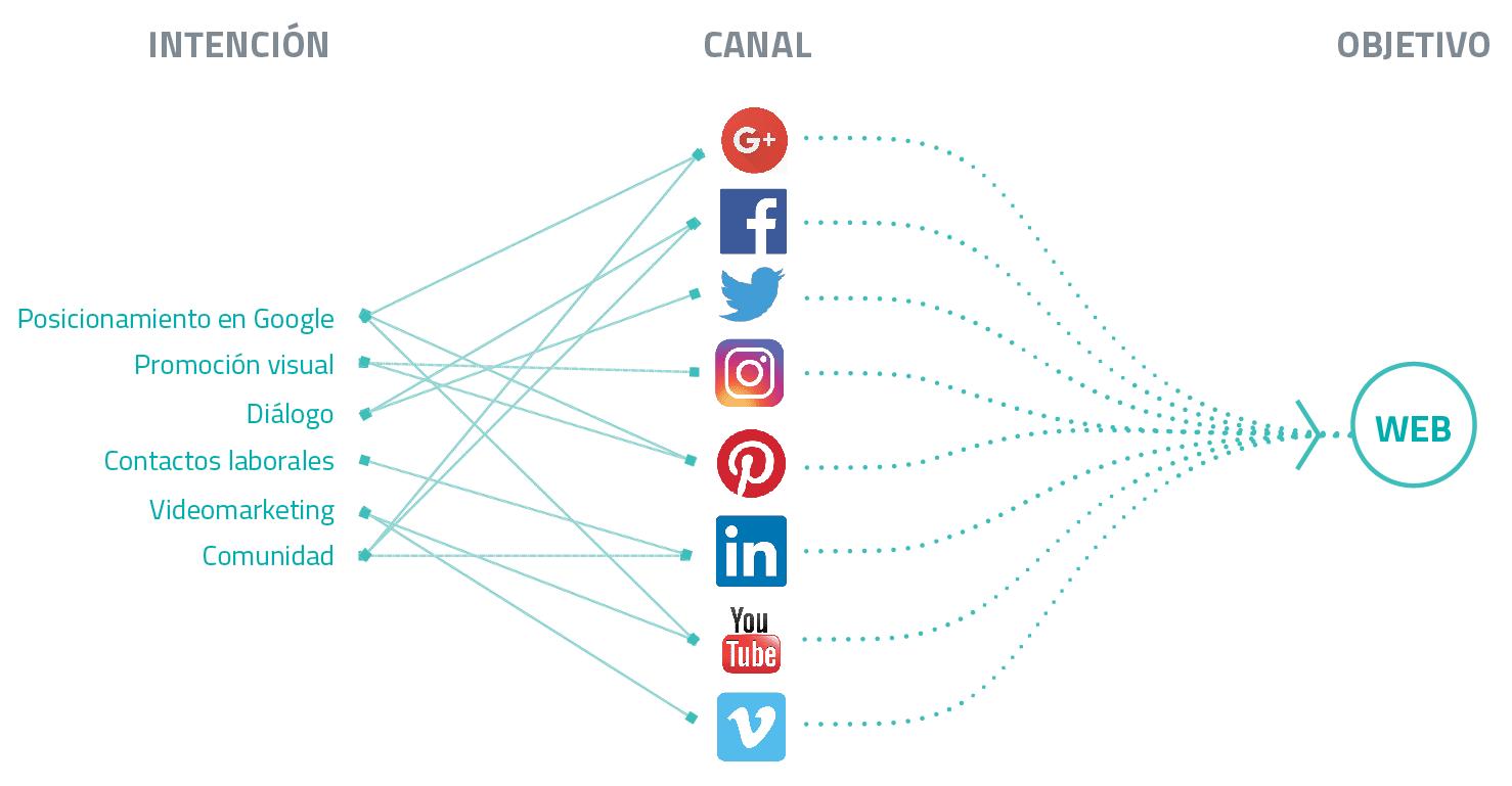 Objetivo redes sociales