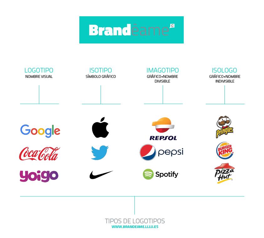 Tipos logotipos brandeame 01 brand ame blog de lllu - Nombres originales empresas ...