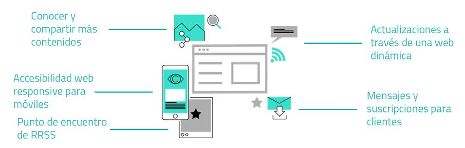 Ventajas de tener una web corporativa para tu negocio