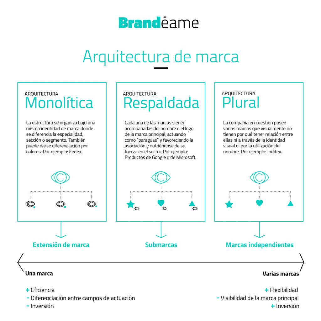 Arquitectura de marca Brandéame